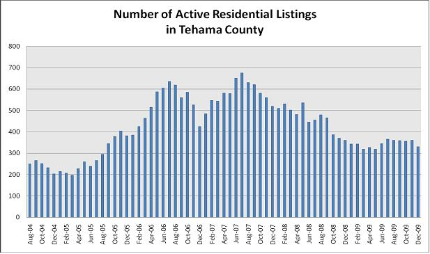 Red Bluff Real Estate Active Listings
