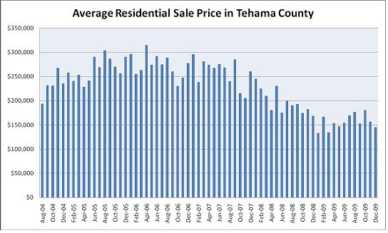 Red Bluff Real Estate Ave. Residential Sales Price Tehama County